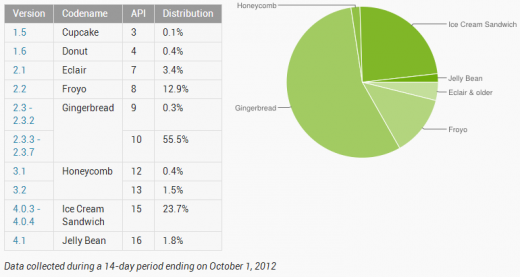 android pie october 2012 520x277 Android 4.x (ICS and Jelly Bean) passes 25% adoption, but Gingerbread still dominates at 55.8%