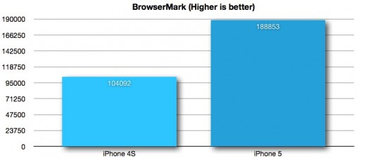 browsermark 520x232 iPhone 5: Apple creates an archetype