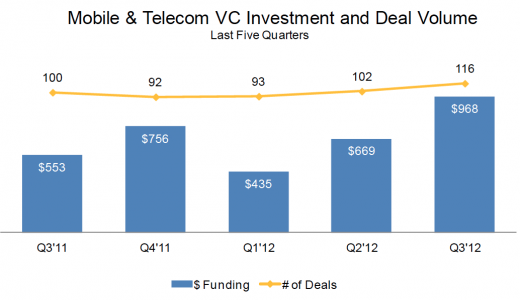 cbinsight mobileinvestment graph 520x300 VC funding strong in Q3 2012, more mobile startups funded, seed deals bigger: Report