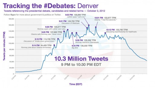 debates twitter 520x292 Big Bird helps presidential debate hit new Twitter record of 10.3 million tweets [updated]
