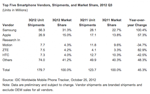 idc q32012 520x327 Samsung widens global smartphone lead, as Nokia drops from top 5: Report