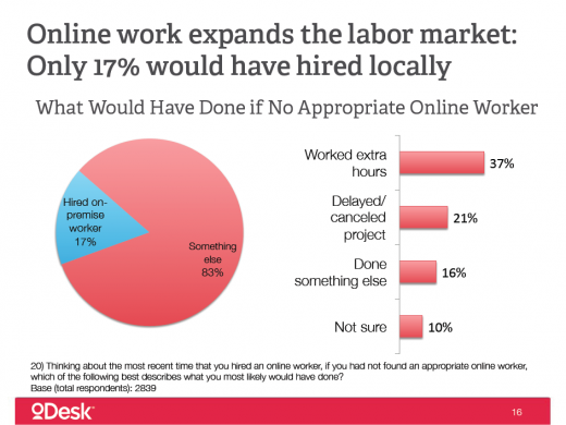odesk onlinework screen1 520x390 Boost in online hiring set to create $1 billion industry by end of 2012 [Study]