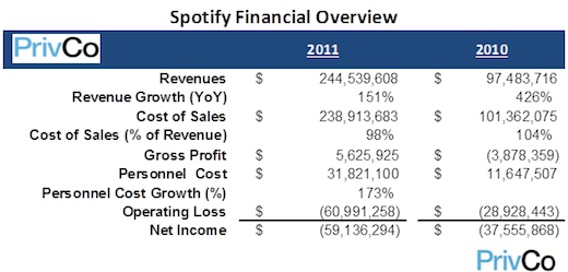 png The royalty squeeze: Why Spotify booked a $59m net loss on $244m in revenue in 2011