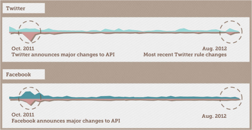 social api complaint timeline 520x269 Twitter and Facebooks API shift has affected developer sentiment about accessibility