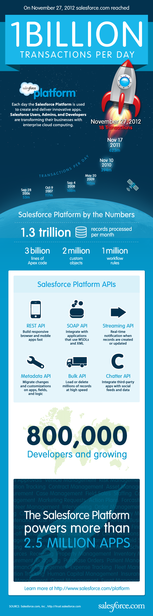 1B final 1127 Salesforce completes first 1bn transaction day, just a week after record $3bn annual revenues