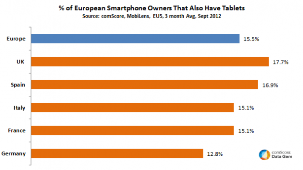 EU Smartphone Owners That Also Have Tablets 615x346 More mobility: 15.5% of European smartphone users also own a tablet, comScore says