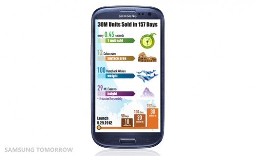 The Samsung GALAXY S III achieves 30 million 2 520x319 Its official: Samsung confirms 30 million Galaxy S III channel sales, 150 days after launch