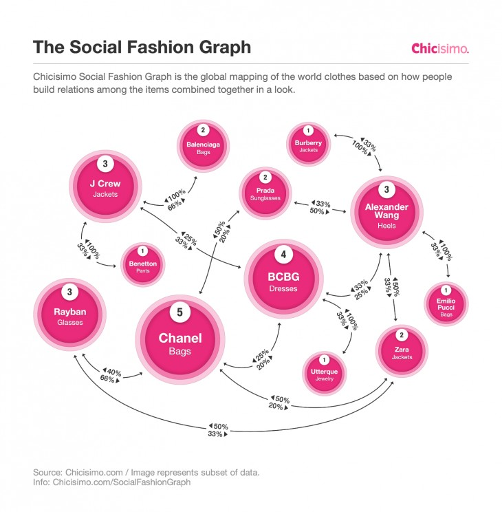 The Social Fashion Graph 730x744 Chicisimos Social Fashion Graph: Data is always in style