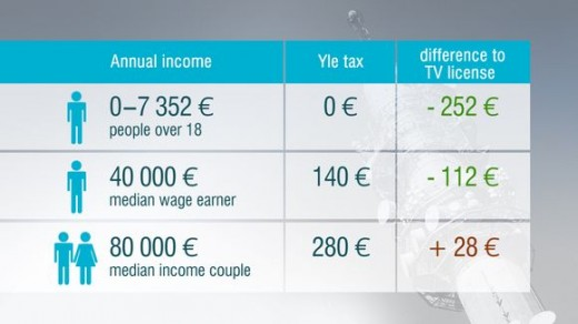 YLE TAX 520x292 As Finland drops TV licence fees for a means tested tax, what does the future hold for other nations?