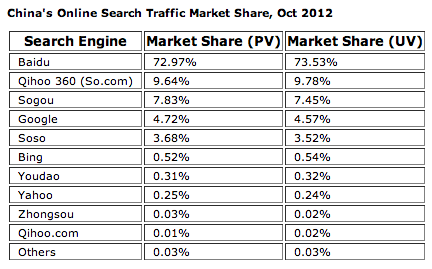 chinasearch Google decline in China continues as its search share falls to 4th place, maps to 6th