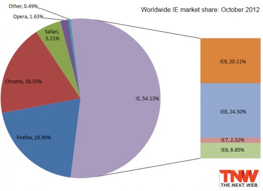 ie october 2012 520x378 IE9 passes 20% market share, Firefox falls below 20%, Chrome loses users second month in a row