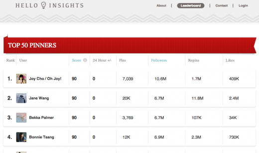 outslide6 520x308 Tracking 1m+ user acquisitions, Science backed HelloInsights launches as Pinterest focused analytics