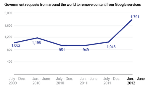 remove content requests via google Google issues new Transparency Report, says government surveillance is on the rise