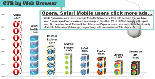 sm CTRInfographic with Mobile 520x267 Opera users click on the most ads, followed by Safari Mobile, Internet Explorer, and Android