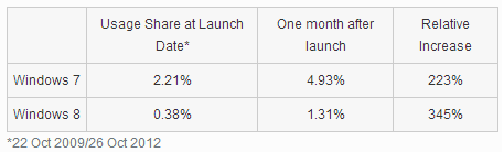windows 7 windows 8 One month after launch, Windows 8 sees lower Internet usage share than Windows 7 did