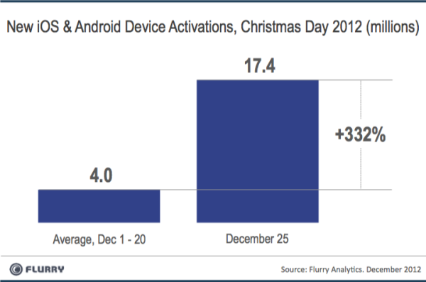 NewDevices XmasDay 2012 resized 600 Christmas Day 2012 saw a record 17.4m Android and iOS device activations, 2.5x more than in 2011