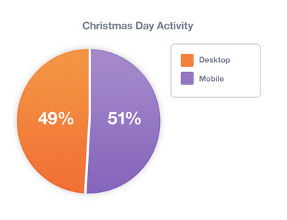 Snap 2012 12 27 at 14.25.45 More than 50% of all online activity took place on mobile devices during Christmas day, study shows