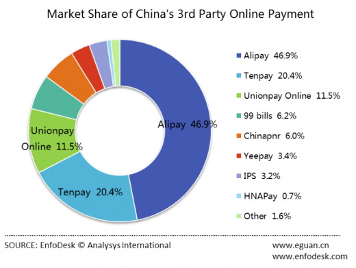 onlinepayment china 520x391 Alipay dominates as online payments in China top $150 billion in Q3: Report
