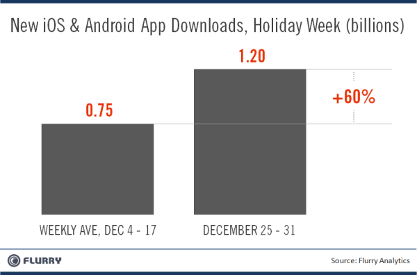 Flurry HolidayWeek Xmas NewYears AppDownloads resized 600 Christmas week saw a record breaking 1.76 billion app downloads worldwide: Flurry
