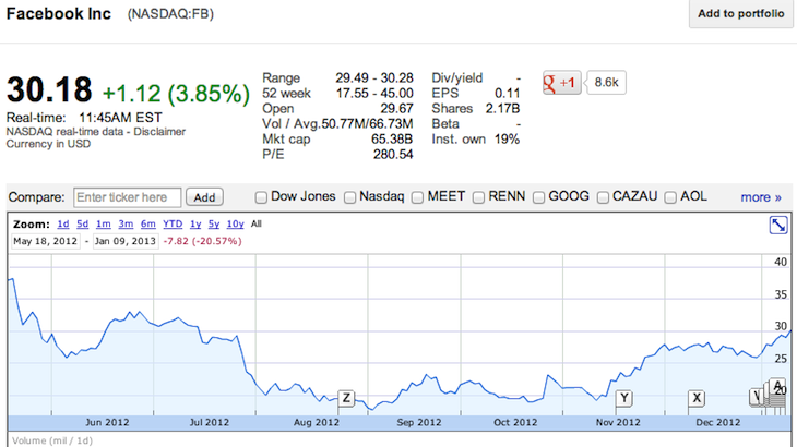 NASDAQ FB 30.18 1.12 3.85 Facebook Inc 174531 Facebooks stock price soars past $30, its highest in nearly 6 months