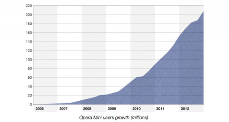 Operamini 730x389 Operas mobile browsers hit 229 million users, as Opera Mini sees its biggest growth since launch