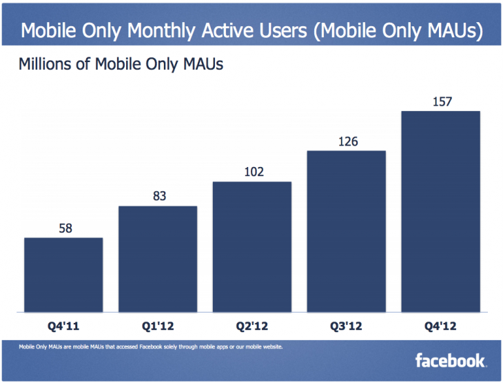 Snap 2013 01 30 at 13.37.05 730x555 Facebooks mobile ad revenue made up 23% of its total ad revenue in Q4, worth $305 million