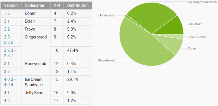 android january 2013 730x357 Android Jelly Bean passes 10% adoption, ICS nears 30%, and Gingerbread finally falls under 50%