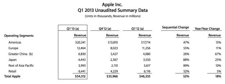 apple q12013china 730x272 Apple in China Q1 2013: Revenue up 67% to $6.8 billion as iPhone sales double YoY