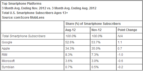 comscore november 2012 os Samsung increases lead as top US mobile device maker, Apple still gaining, everyone else flailing