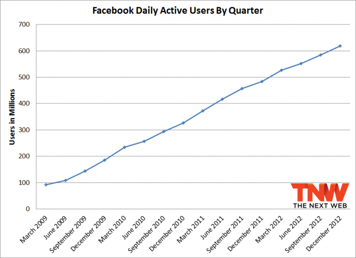 fb december daily 730x529 Facebook passes 1.06 billion monthly active users, 680 million mobile users, and 618 million daily users