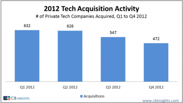manda cbi 1 730x412 Google, Facebook led private tech M&A activity in 2012 as companies spent $46.8b on over 2,200 deals