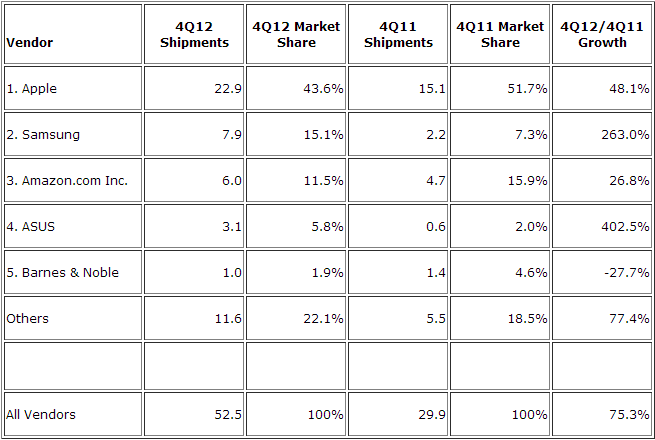 tablets idc q4 2012 IDC: Apples iPad dropped to 43.6% tablet share in Q4, Samsung took second with 15.1%, Amazon third with 11.5% (Updated)