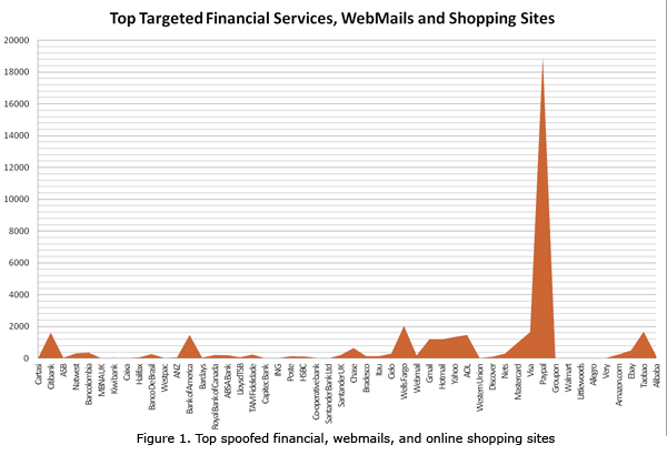 updated figure1 topphish PayPal the biggest target for site spoofing scams this holiday season, followed by financial firms