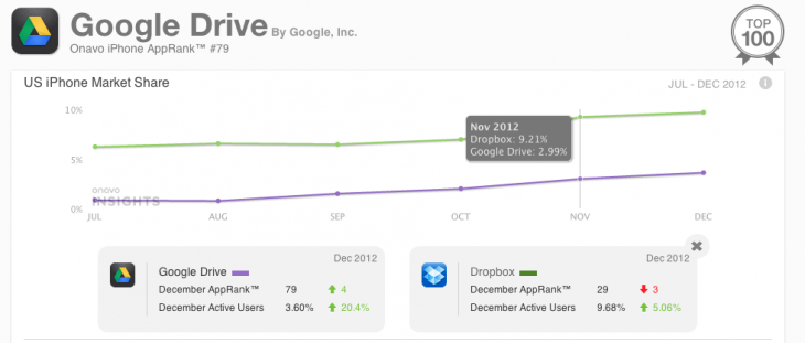 03 Drive vs Dropbox 730x311 Onavo launches free Insights iOS app rankings, tapping into its users habits