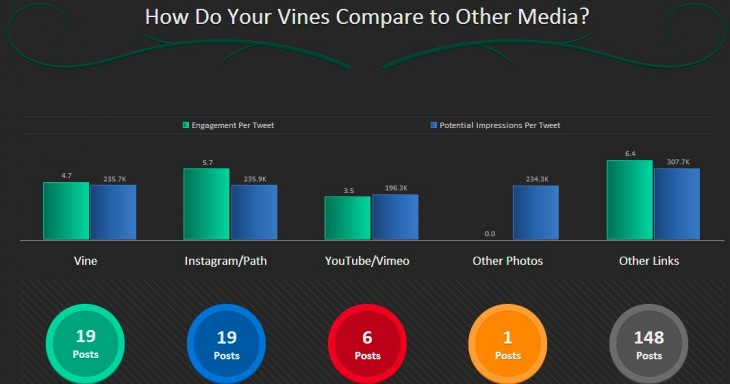 2013 02 13 11h37 52 730x384 Simply Measured has released a Vine analytics tool to help you grok your video prowess
