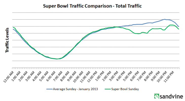 SuperBowl Total 730x402 US Internet usage dipped roughly 15% during the Super Bowl, despite CBS stream accounting for 3% of traffic