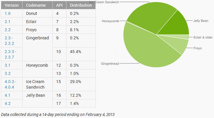android february share 730x404 Android Jelly Bean hits 13.6% adoption, ICS peaks at 29%, but Gingerbread still on over 45% of devices