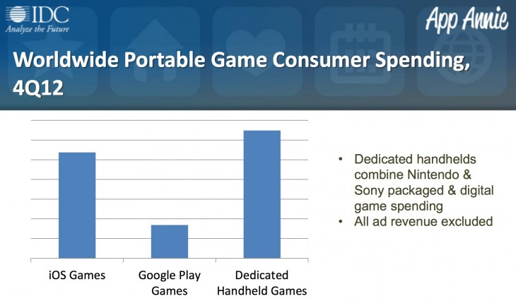 appannie idc 730x433 Gaming spending on iOS and Android surpassed dedicated gaming handhelds in Q4 2012: Report