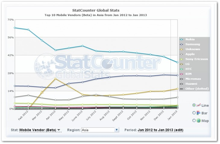 asia2 730x476 No, Apples iPhone isnt losing its appeal in Asia, despite the growth of Samsung and Android