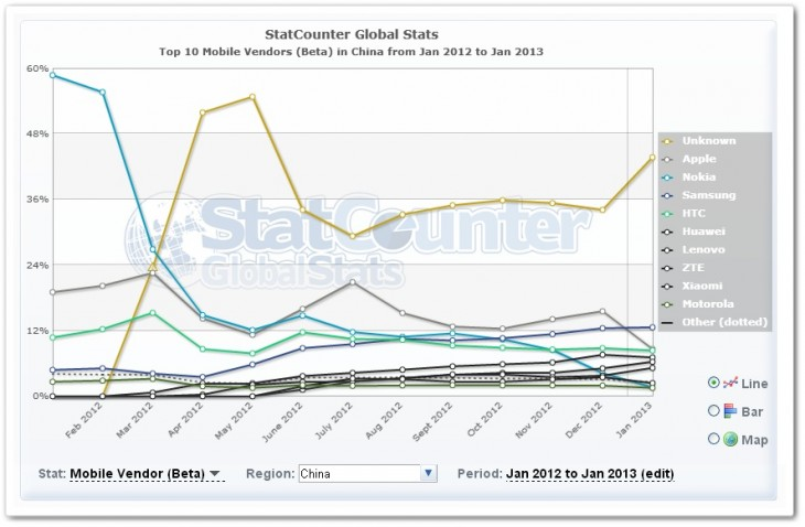 china1 730x478 No, Apples iPhone isnt losing its appeal in Asia, despite the growth of Samsung and Android