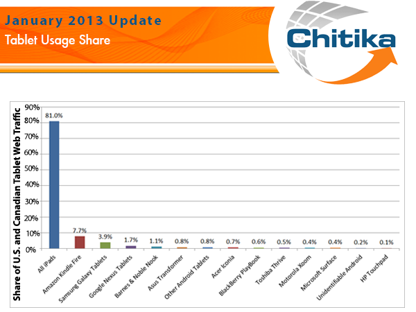 chitika tablets january Chitika: iPad at 81% tablet web share in North America, Kindle Fire grabs 7.7%, and Galaxy line takes 3.9%