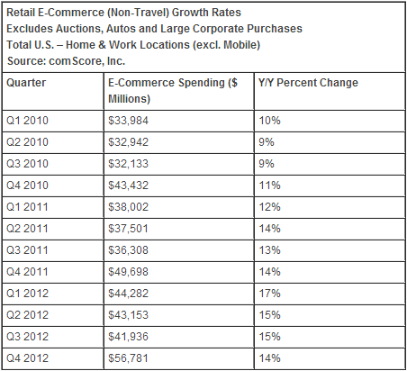 comscore ecommerce comScore: Retail e commerce hit $186.2b in 2012 thanks to 15% growth, the strongest since before the recession