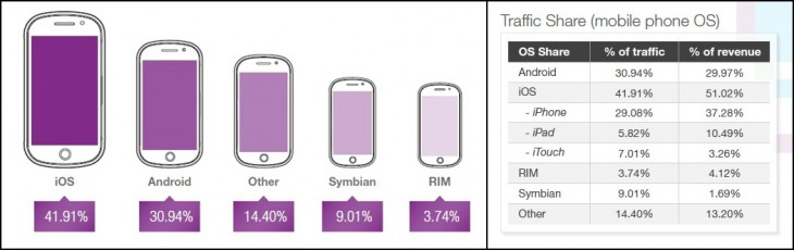 opera 1 horz 730x230 Opera: Android devices were served most ad impressions in Q4 2012, but iOS still top for engagement