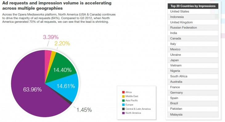 opera7 730x397 Opera: Android devices were served most ad impressions in Q4 2012, but iOS still top for engagement