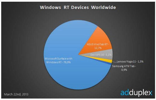 2013 03 25 10h12 30 Ad network device data indicates that for Windows RT, there is only one player in town: Microsoft