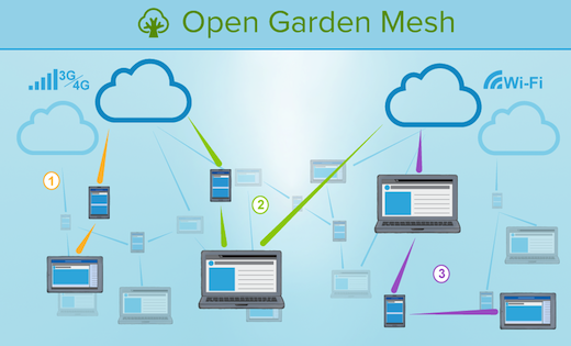 OpenGardenMesh usecases With 2.1m downloads to its name, Open Garden debuts v2.0 of its WiFi crowdsourcing app