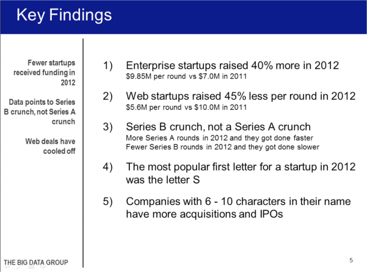 Snap 2013 03 14 at 09.18.15 730x542 Report: Fewer VC deals in 2012 but average raised up 22%; enterprise startups saw most growth