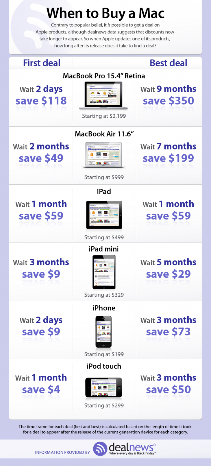 applepricetrends 730x1612 Curious when Apple products go on sale? This chart tracks when the first and best deals arrive