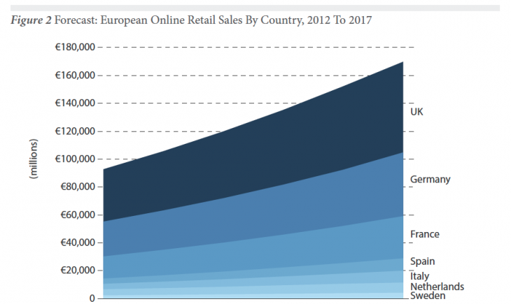 figure2 730x435 Forrester: Europes online retail sales to grow 70% to €191bn by 2017, with Spain seeing most growth