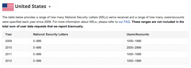 nsl screenshot 730x261 Google now says how many National Security Letter requests it gets from the FBI